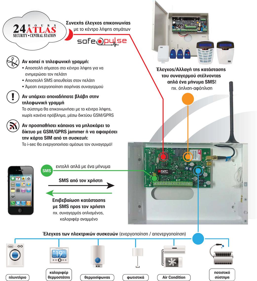 ΣΥΣΚΕΥΗ ΕΠΙΚΟΙΝΩΝΙΑΣ GSM/GPRS i-Sec GSM 33