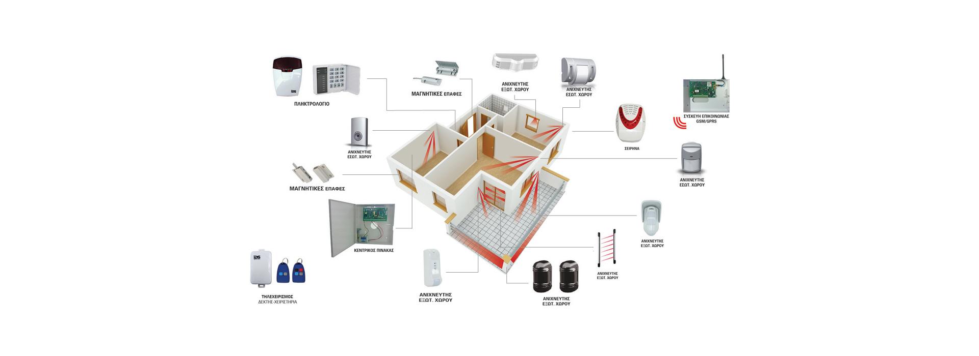 Captal Security - Προϊόντα & Υπηρεσίες Φύλαξης - Ασφαλείας